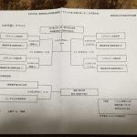 平成30年度関西地区大学トーナメント大会(2次 トーナメント)